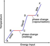 change in state of matter graph