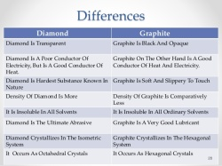 difference between diamond and graphite.jpg