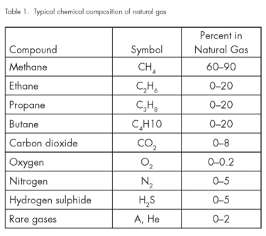 composition of naturalgas