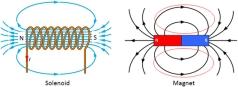 solenoid magnetic field