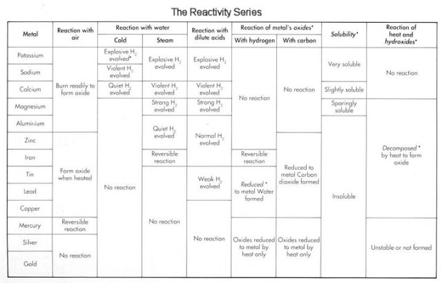 reactivity series reactions